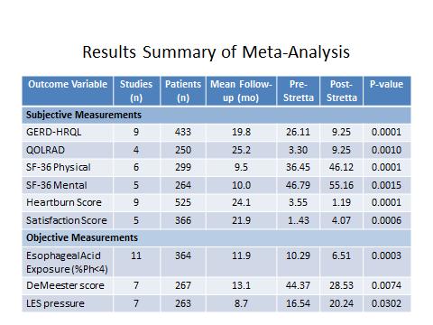 Results Summary of Meta Analysis