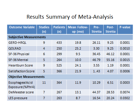 Results Summary of Meta Analysis