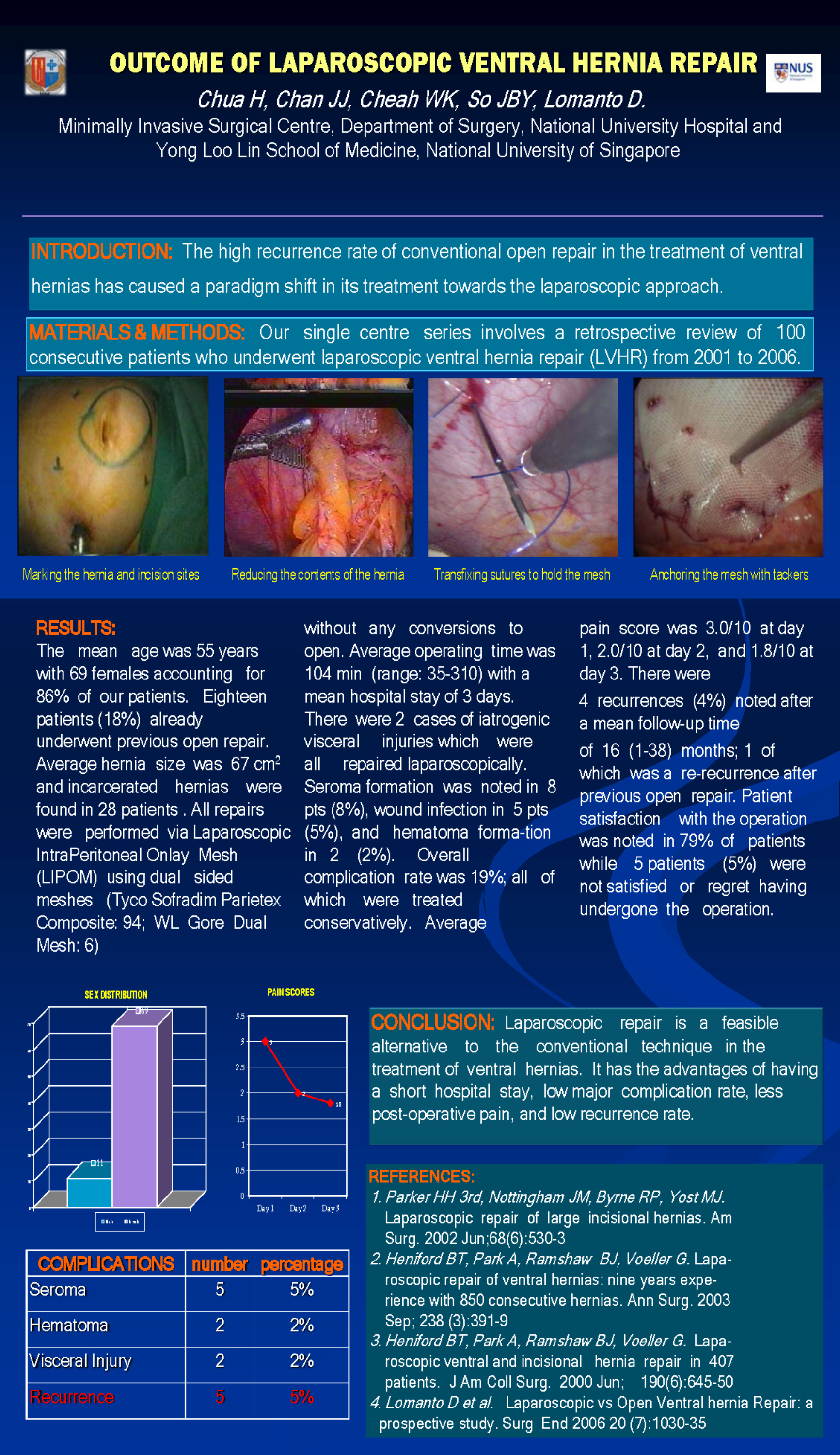 Outcomes of Laparoscopic Ventral Hernia Repair - SAGES Abstract Archives