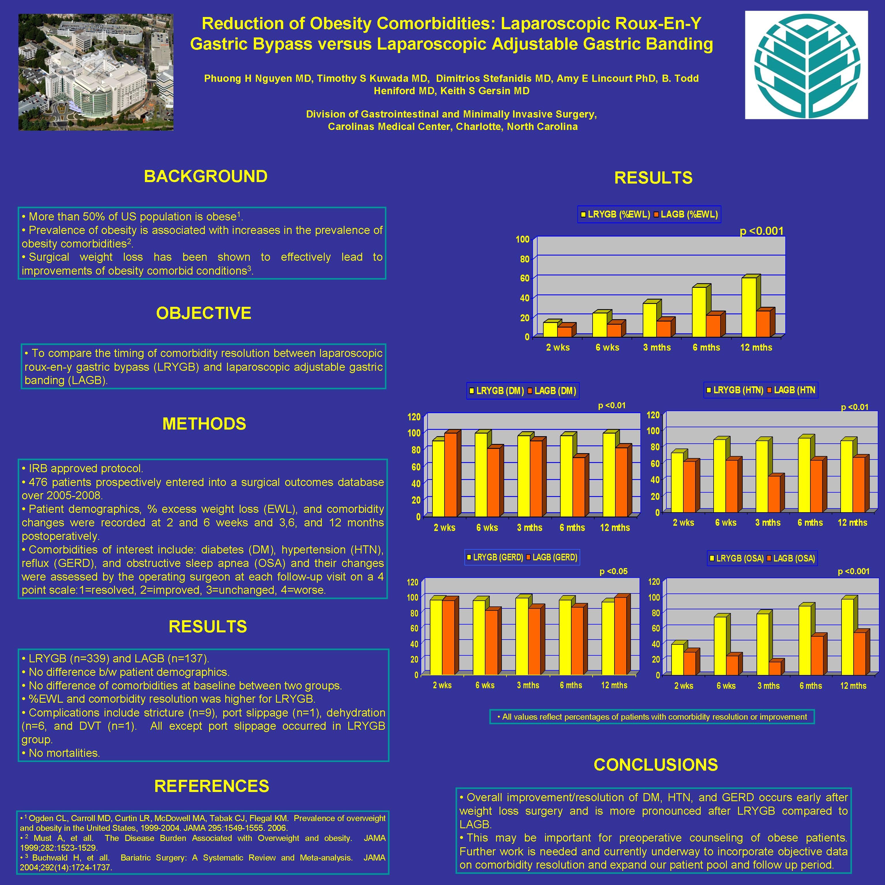 Reduction Of Obesity Comorbidities Laparoscopic Roux En Y Gastric