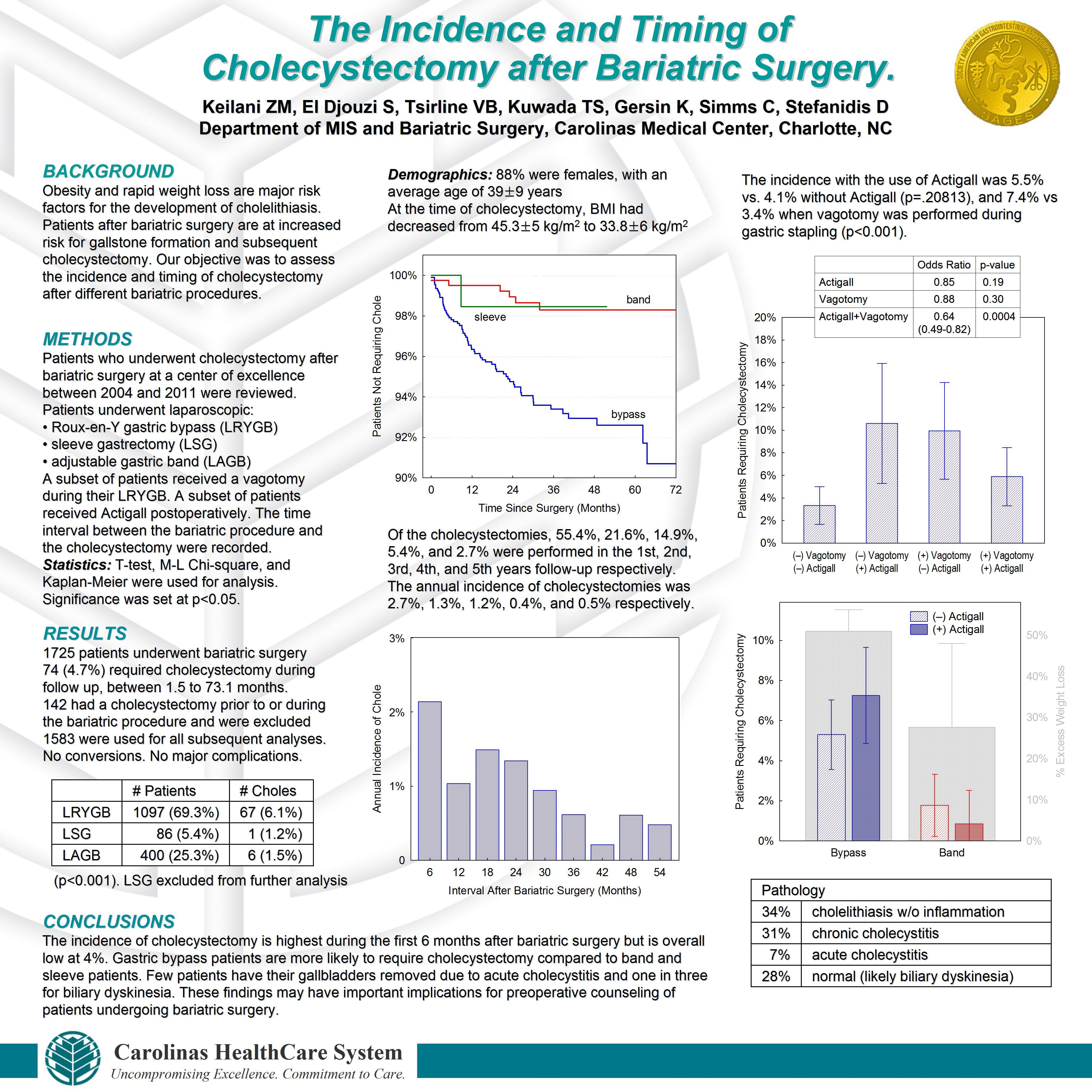 What Are The Incidence And Timing Of Cholecystectomy After Bariatric